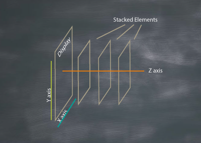 z-indexChalkboard